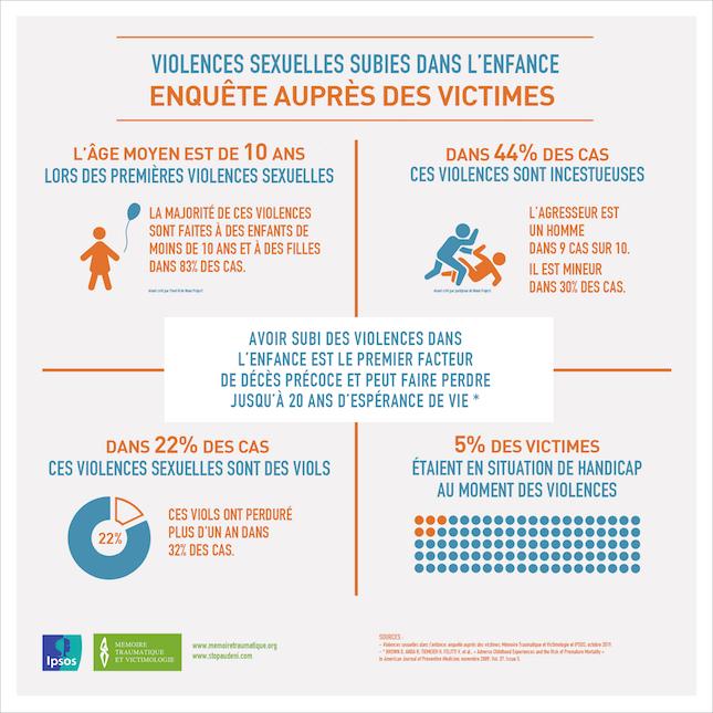 Violences sexuelles - Infographie Ipsos
